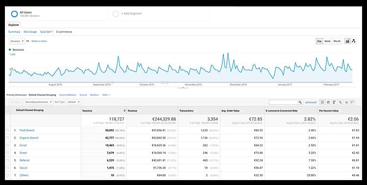 Set your goals with Google Analytics