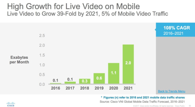 One of the top digital marketing trends for 2018 is mobile live video. The graph shows the growth of mobile video from 2016 to 2021.