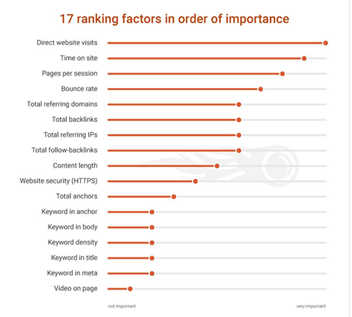 The latest SEO factors listed by SEMrush