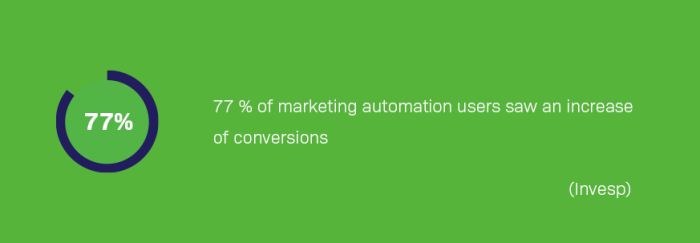 77% of marketing automation users saw an increase of conversions