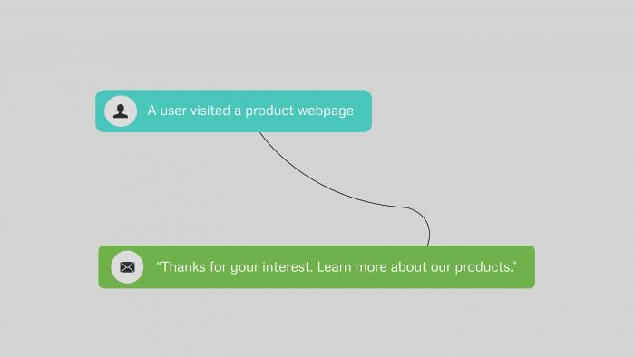 Marketing automation example: Utilizing multichannel marketing data